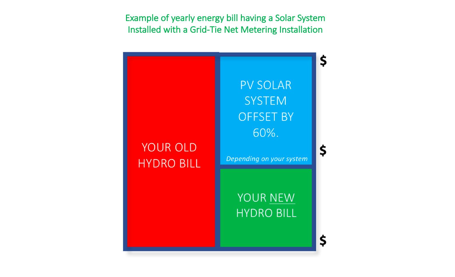 Solar Net Metering Grid-Tie Installation (Example Stardust Solar)